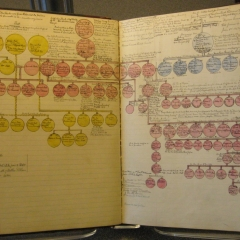Collections Corner: A Woodford County Family Collection