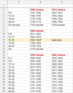 Organizing census years and birth dates