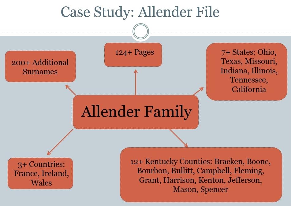 Allender Case Study