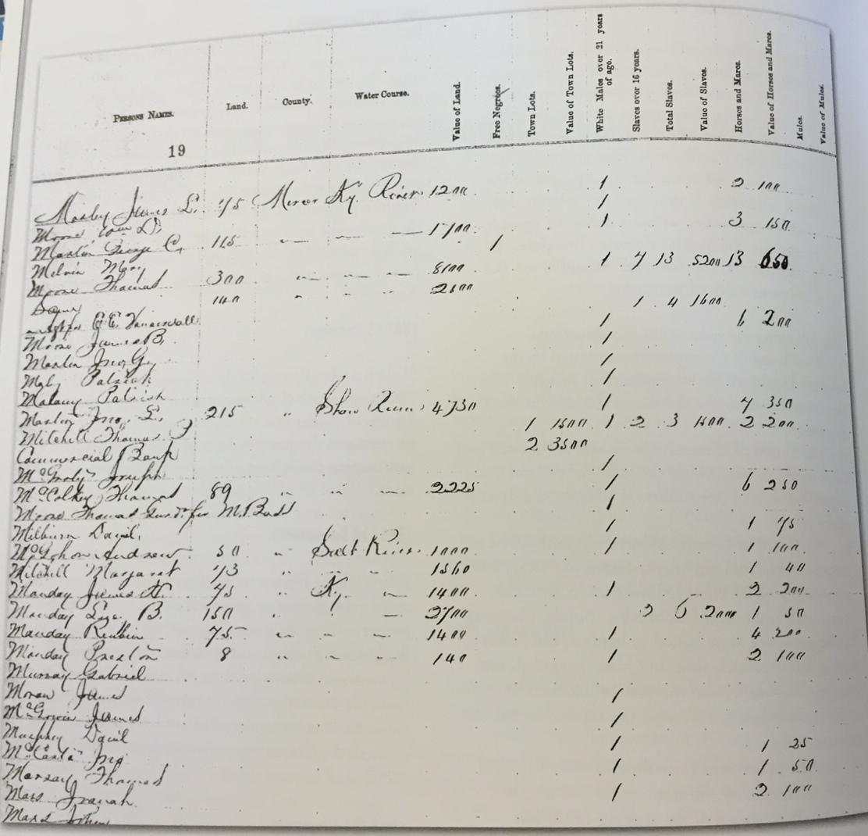 Kentucky Ancestors Online | Kentucky Tax Lists: Revenue